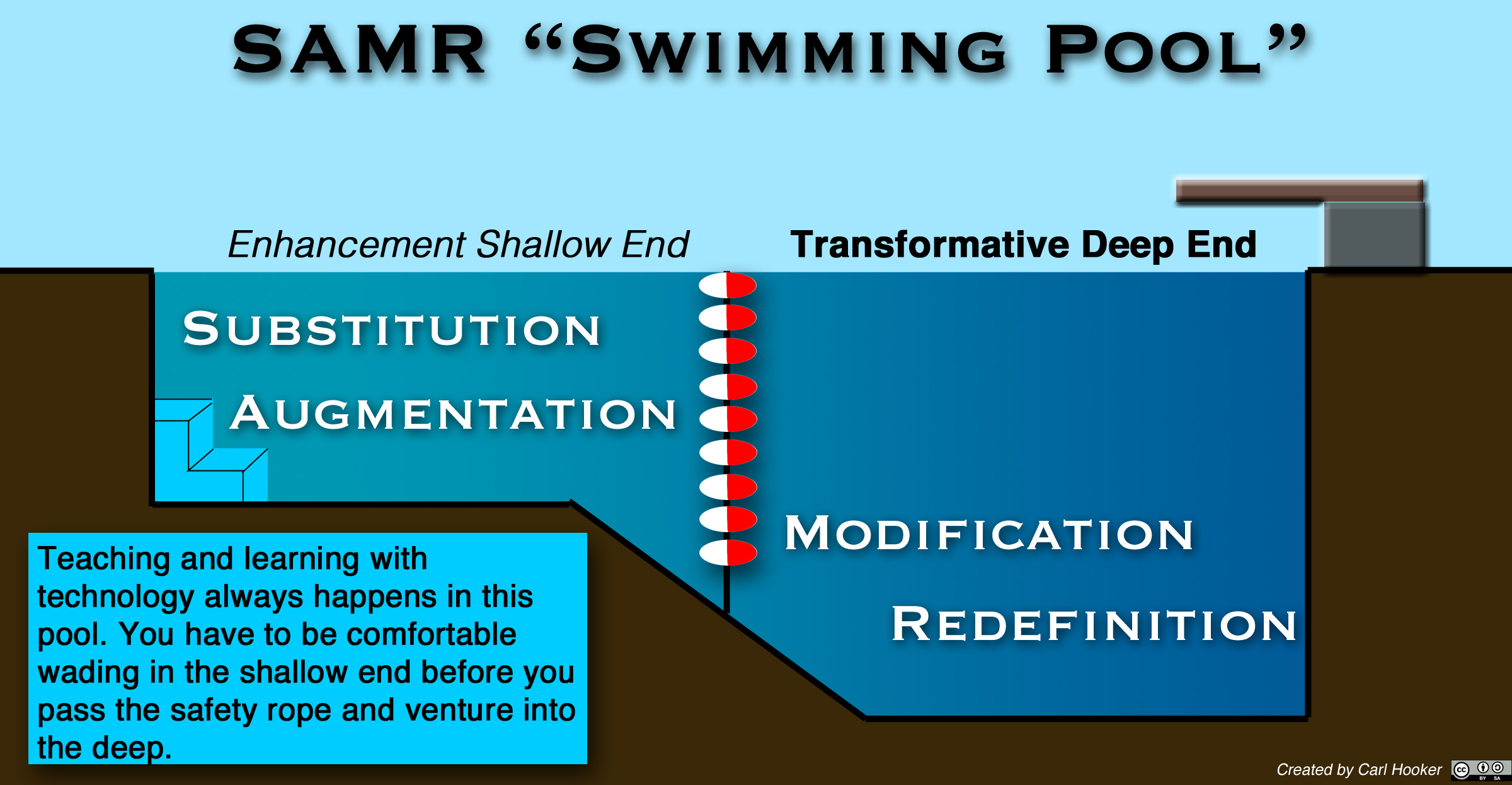 Swimming Pool Theory : Taking a dip in the samr swimming pool hooked on innovation