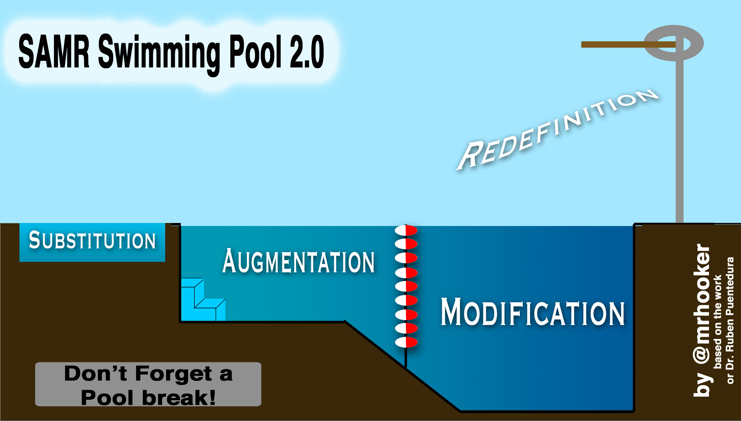 Swimming Pool Theory : Samr swimming lessons hooked on innovation