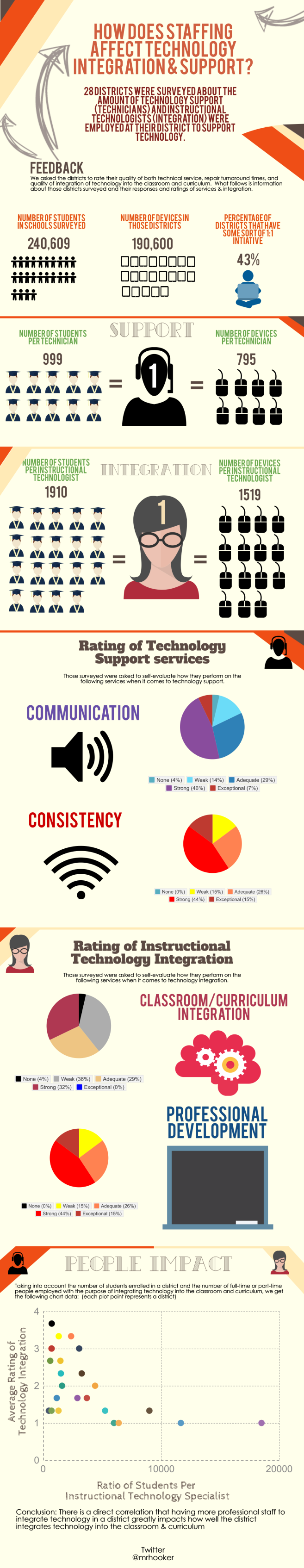 K-12 Tech Staffing Infographic (1)