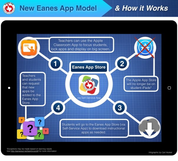 Infographic New Eanes App Store
