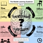 How Mobile-Friendly is Your Classroom?